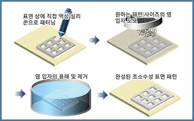 기계 김동성 교수팀, 소금으로   친환경 초발수코팅제 개발